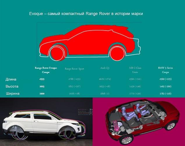 Каким будет самый маленький Range Rover. Фото 1