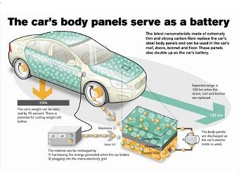 Volvo построит электромобиль с батареями в кузовных панелях