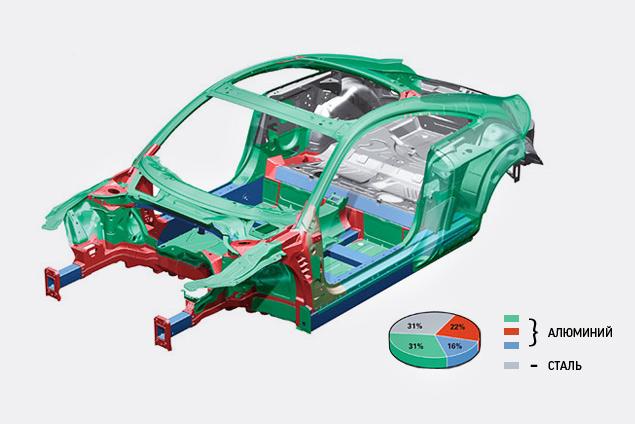 Узнаем легкое будущее автомобилей Audi и Lamborghini. Фото 3