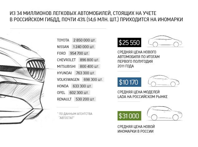 Новый автомобиль попроще или подержанный, но получше?