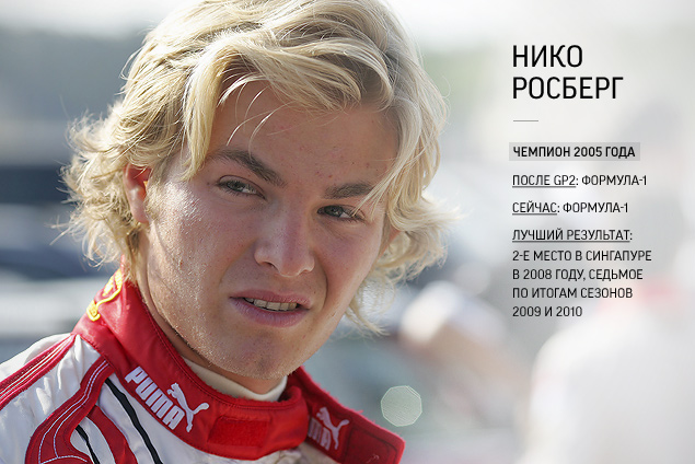 Как складывалась карьера у чемпионов «молодежной Формулы-1»