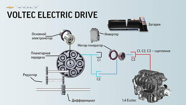 Схема силовой установки Voltec
