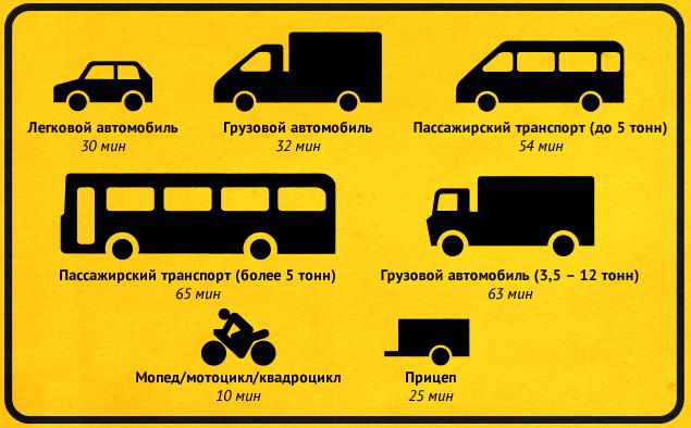 Наглядное пособие по новым правилам техосмотра автомобилей. Фото 1