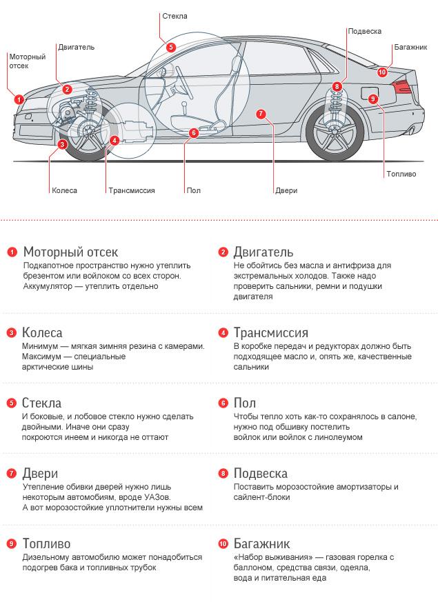 Как готовят автомобили к экстремальному холоду Заполярья. Фото 1