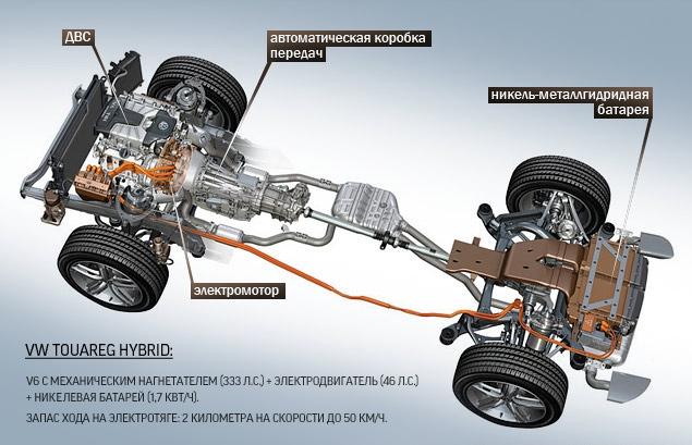 Длительный тест VW Touareg Hybrid: разбираемся, зачем нужны экологически чистые внедорожники. Фото 2