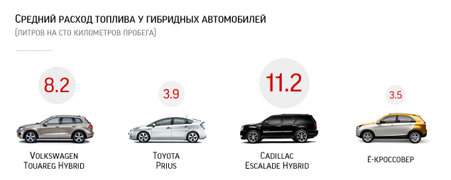 Длительный тест VW Touareg Hybrid: узнаем характер и считаем стоимость владения. Фото 1