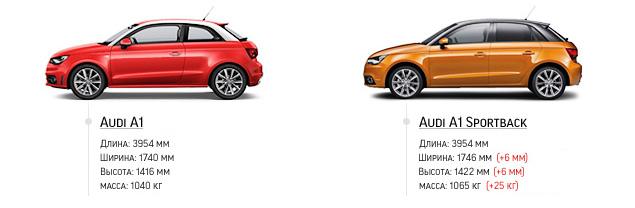 """""""Мотор"""" поездил на пятидверной Audi A1 Sportback с отключаемыми цилиндрами. Фото 1"""
