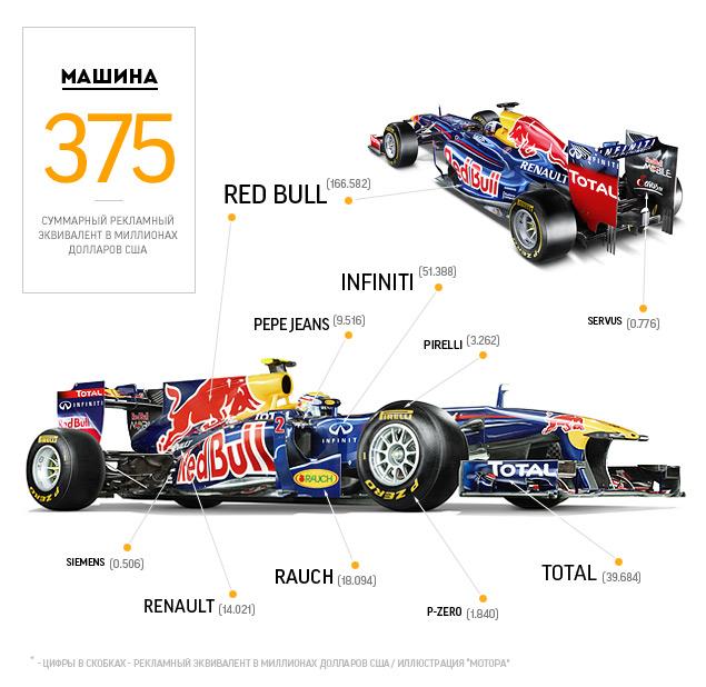 Как работает реклама в гонках Гран-при