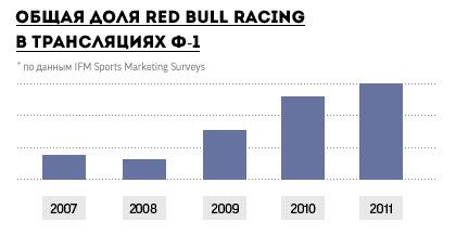 Как работает реклама в гонках Гран-при. Фото 3