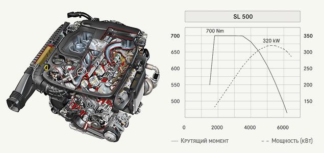 Чему научился Mercedes-Benz SL за шестьдесят лет. Фото 6