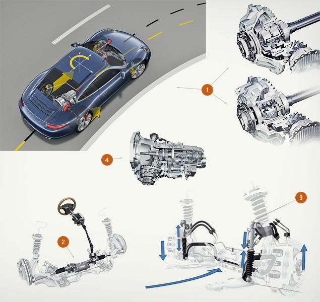 Знакомство с Porsche 911 на примере кабриолета. Фото 8