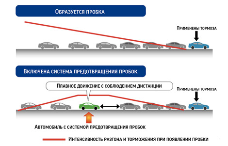 В мае компания начнет испытания новой системы безопасности на дорогах общего пользования