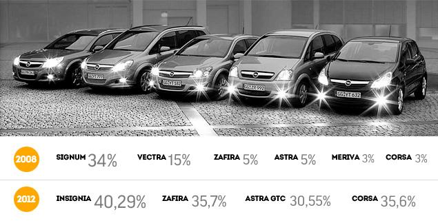 Почему Opel предпочел светодиоды ксенону. Фото 3