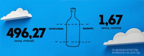В 2011 году в России купили 80 миллиардов литров топлива