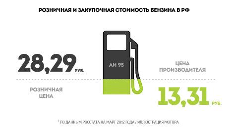 Бензин будет дорожать как минимум в течение еще нескольких месяцев