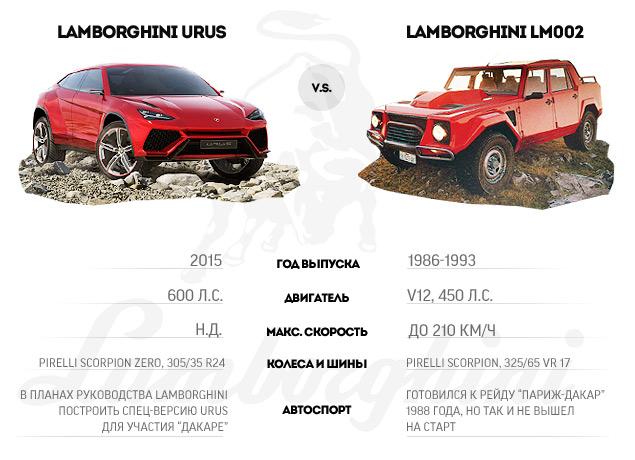 Lamborghini возвращает моду на внедорожные суперкары