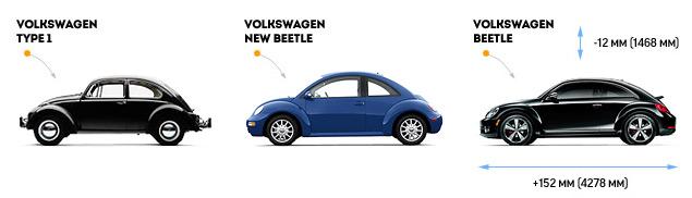 Тест-драйв возмужавшего VW Beetle
