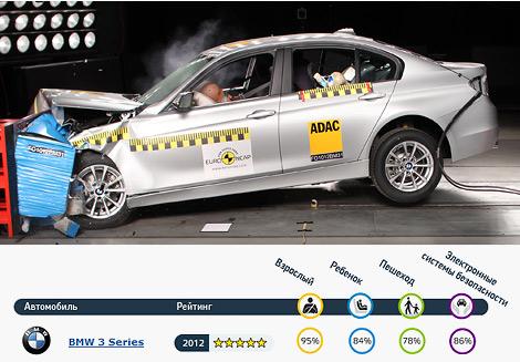 Краш-тесты прошли BMW 3-Series, Hyundai i30, Mazda CX-5 и Peugeot 208