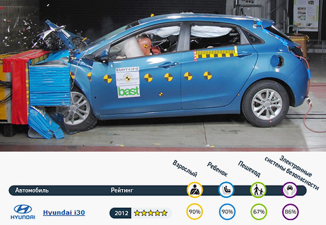 Краш-тесты прошли BMW 3-Series, Hyundai i30, Mazda CX-5 и Peugeot 208. Фото 1