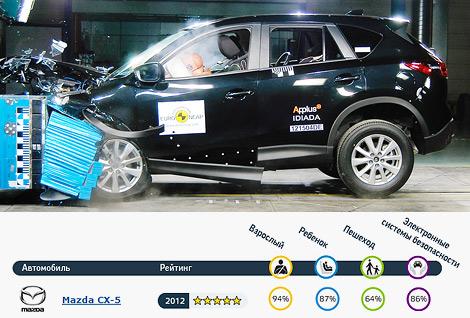 Краш-тесты прошли BMW 3-Series, Hyundai i30, Mazda CX-5 и Peugeot 208. Фото 2