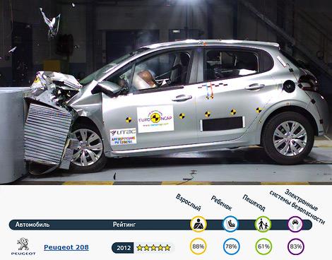 Краш-тесты прошли BMW 3-Series, Hyundai i30, Mazda CX-5 и Peugeot 208. Фото 3