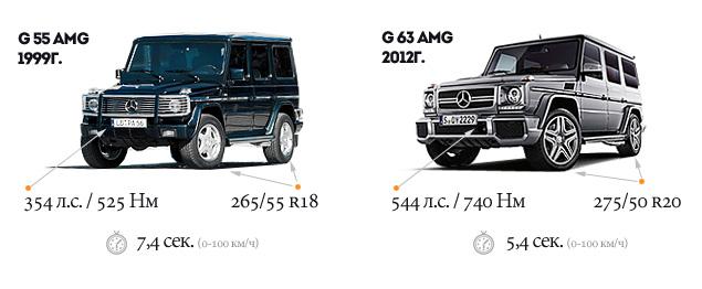 Ищем смысл в самом абсурдном внедорожнике Mercedes-Benz. Фото 1
