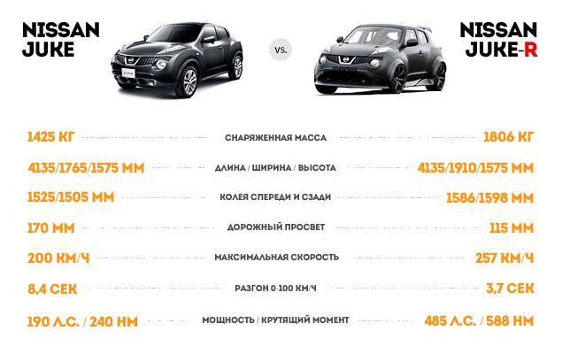 Гоняем на Nissan GT-R и Nissan Juke-R по трассе Moscow Raceway. Фото 3