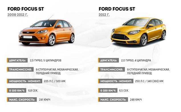 Тестируем хот-хэтч Ford Focus ST нового поколения