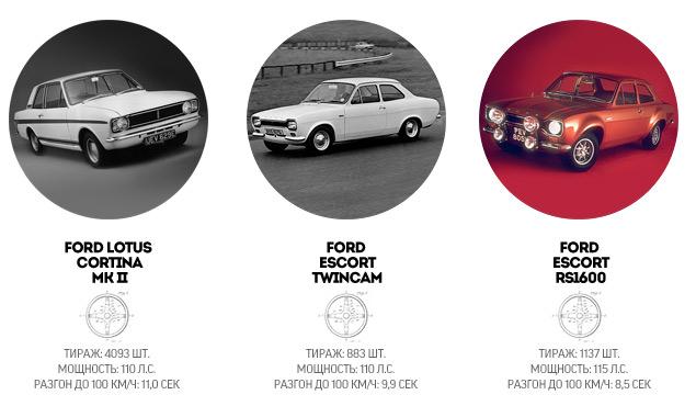 """История создателей самых """"заряженных"""" автомобилей Ford. Фото 1"""