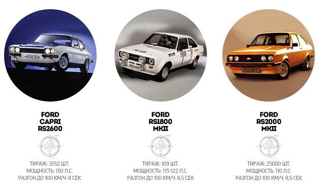 """История создателей самых """"заряженных"""" автомобилей Ford. Фото 5"""
