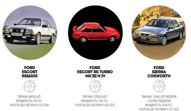"""История создателей самых """"заряженных"""" автомобилей Ford. Фото 9"""