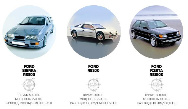 """История создателей самых """"заряженных"""" автомобилей Ford. Фото 11"""