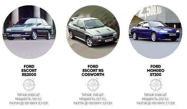 """История создателей самых """"заряженных"""" автомобилей Ford. Фото 12"""