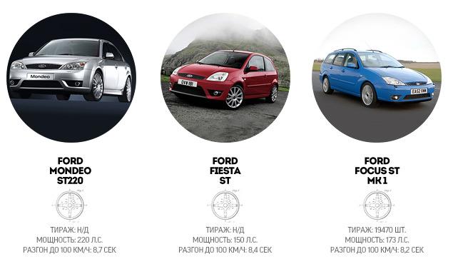 """История создателей самых """"заряженных"""" автомобилей Ford. Фото 16"""