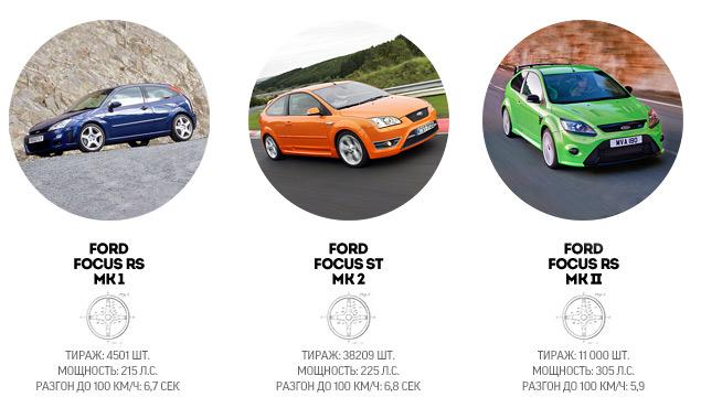 """История создателей самых """"заряженных"""" автомобилей Ford. Фото 17"""