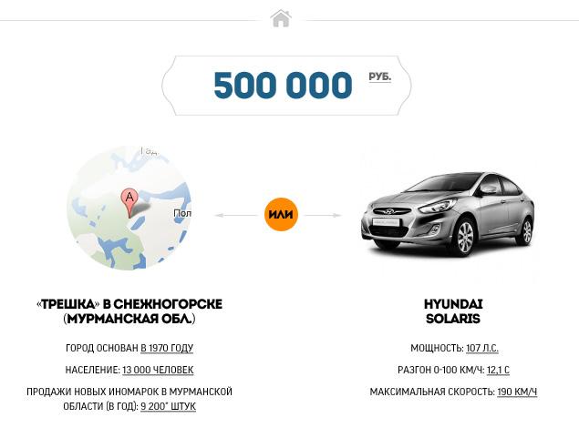 """""""Мотор"""" выяснил, где в России можно купить квартиру по цене машины. Фото 1"""