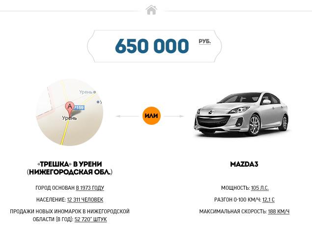 """""""Мотор"""" выяснил, где в России можно купить квартиру по цене машины. Фото 2"""
