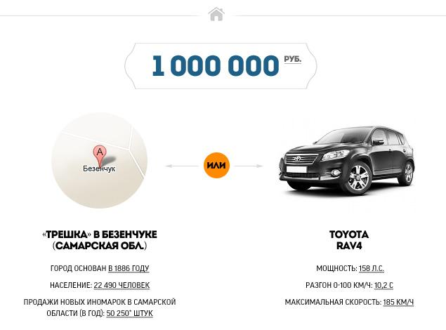 """""""Мотор"""" выяснил, где в России можно купить квартиру по цене машины. Фото 3"""