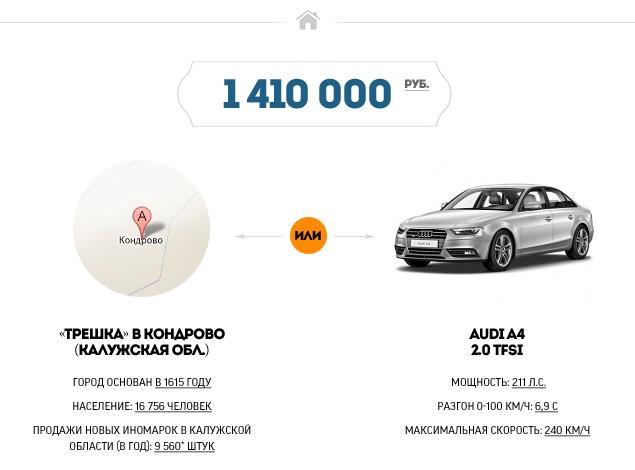 """""""Мотор"""" выяснил, где в России можно купить квартиру по цене машины. Фото 4"""