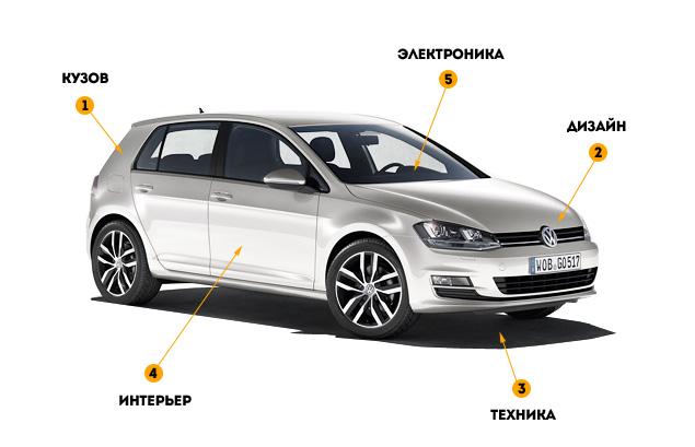 Все подробности о новом VW Golf