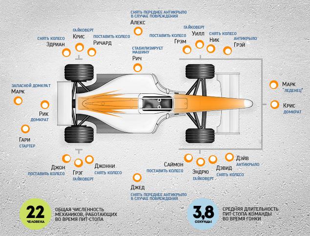 Зачем для пит-стопа Формулы-1 нужны 22 человека?. Фото 1