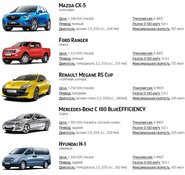 Длительный тест Peugeot RCZ: стоимость владения и окончательный вердикт. Фото 2