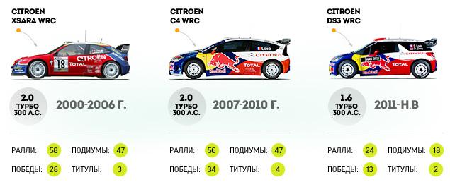 Лучшие гонки и главные соперники Себастьена Леба. Фото 7