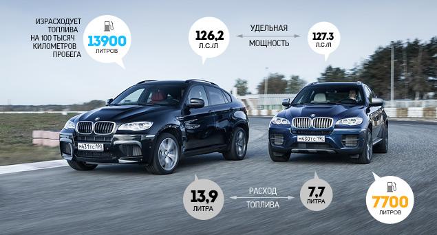Сравниваем супервнедорожник BMW X6 M с супердизелем M50d. Фото 9