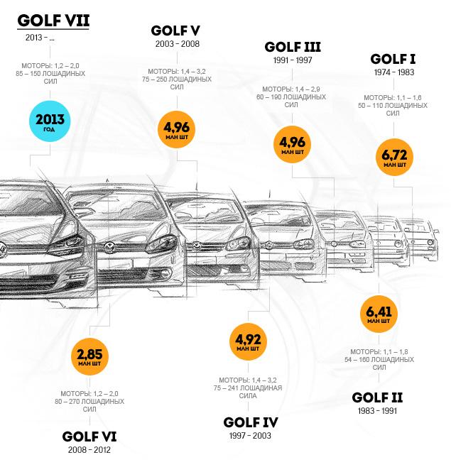 Тестируем седьмое поколение легендарного VW Golf. Фото 9