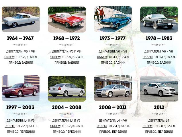 Знакомимся с четырехцилиндровым флагманом Chevrolet – седаном Malibu