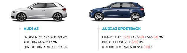 Почему пять дверей Audi A3 Sportback лучше, чем три. Фото 1