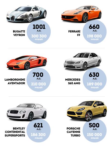 Налог на роскошные автомобили не введут в 2013 году