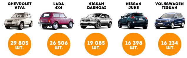 Длительный тест Nissan Qashqai: в чем причина его популярности?. Фото 1