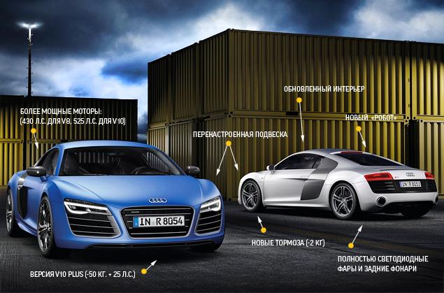 Тест-драйв обновленного суперкара Audi R8. Фото 3